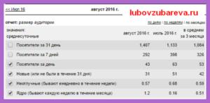 итоги 2 месяца работы блог Любови Зубаревой 7