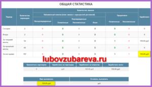первые доходы с партнерских программ Любовь Зубарева 1 Евгений Вергус