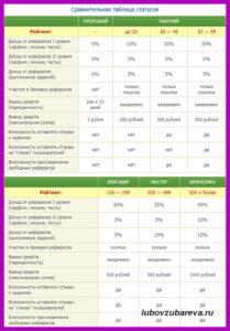 таблица с соотношением рейтинга и возможностей аккаунта сеоспрнт