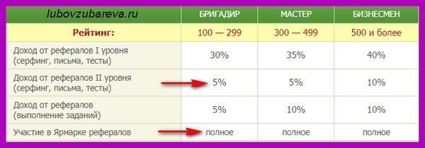 статусы и рейтинг на сеоспринт